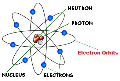 AtomicStructure